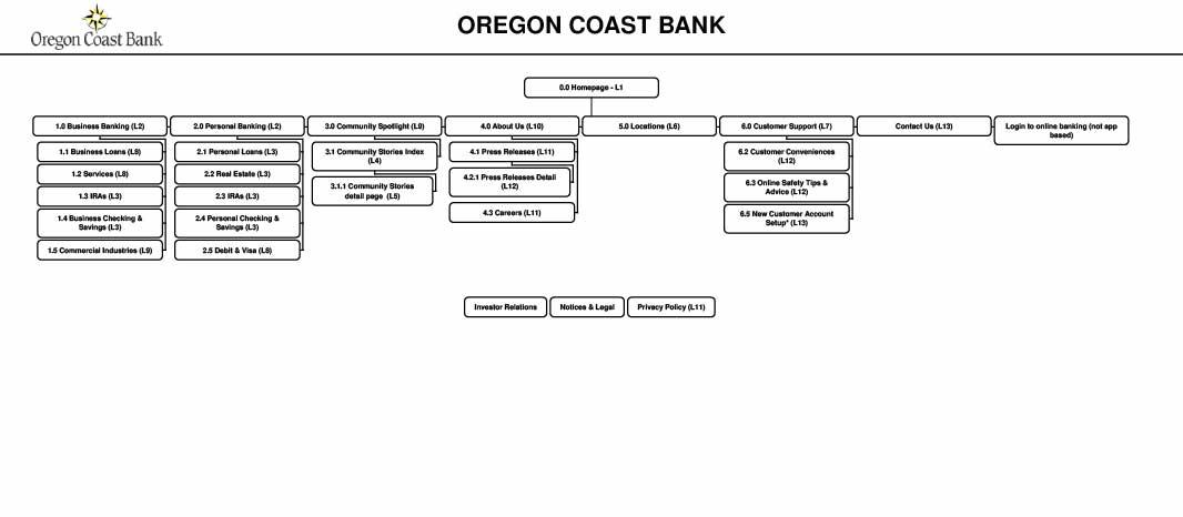 ocb-sitemap